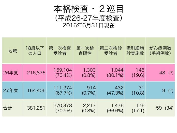 福島調査・甲状腺がん疑い2巡目だけで59人〜計174人